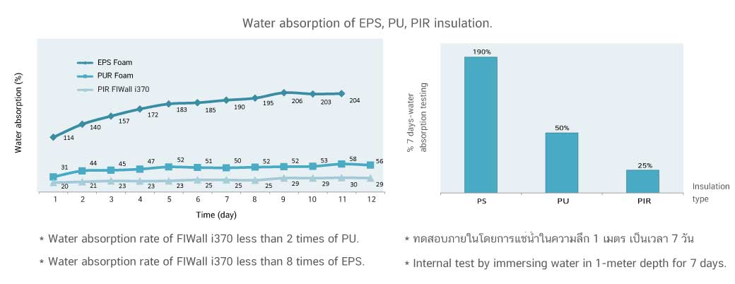 Water absorption of PS PU PIR insulation