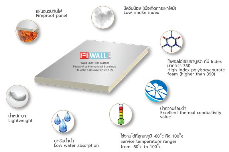 FIWall i370 PIR Sandwich Panel